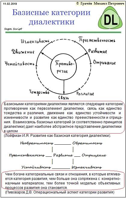 базисные категории диалектики
