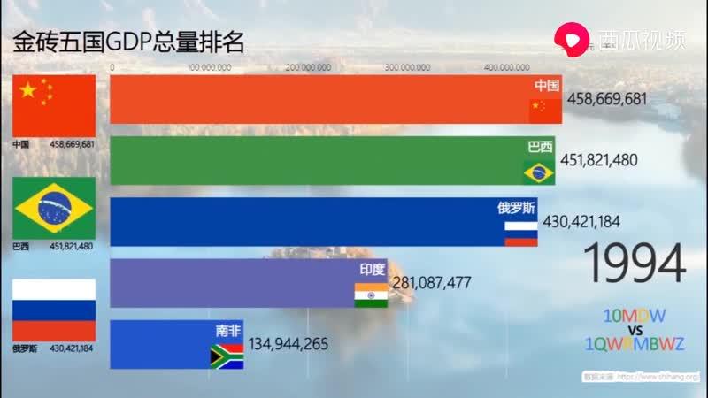 金砖五国(1970-2018)历年GDP总量排名.mp4