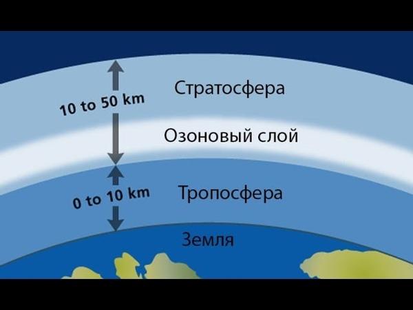 Не верю в озоновый слой Земли.Подготовка к запуску шара с хим реактивом Неудачный опыт Петр Пушенков