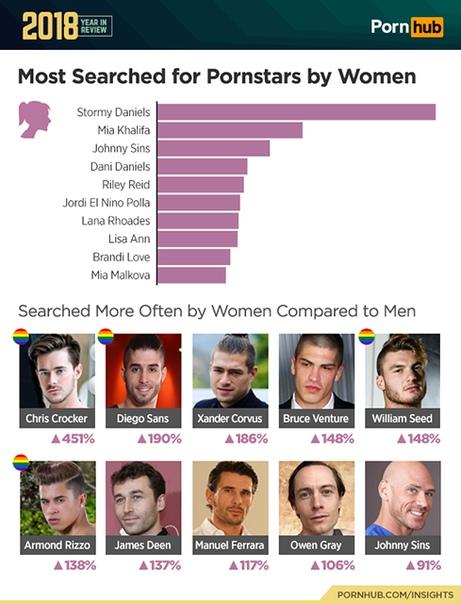 Хентай и Ким Кардашьян: занимательная статистика Pornhub за 2018 год Ежегодно самый популярный сайт для взрослых Pornhub делится исследованиями, рассказывающими, какие категории порно, актеры и