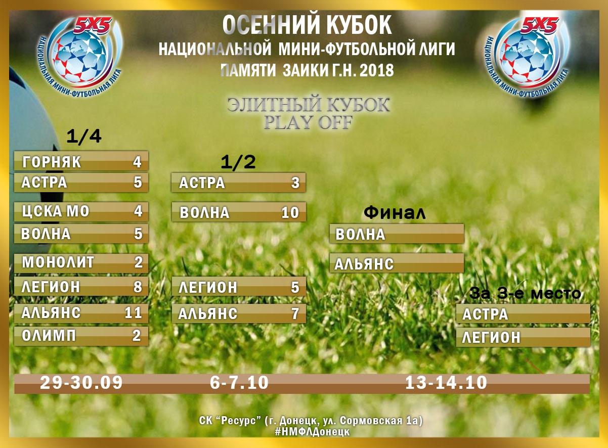 По результатам группового этапа 1-2 места прошли в плей-офф Элитного кубка, а  3-4 места - в плей-офф Малого кубка