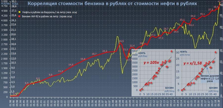 Зависимость цен на бензин от стоимости нефти