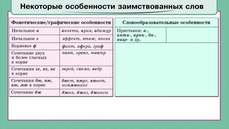 из учебного пособия по русскому языку ШКОЛАВКАРМАНЕ