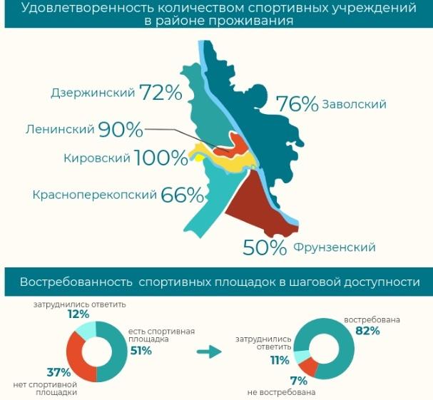 Больше половины жителей Ярославля не занимаются спортом