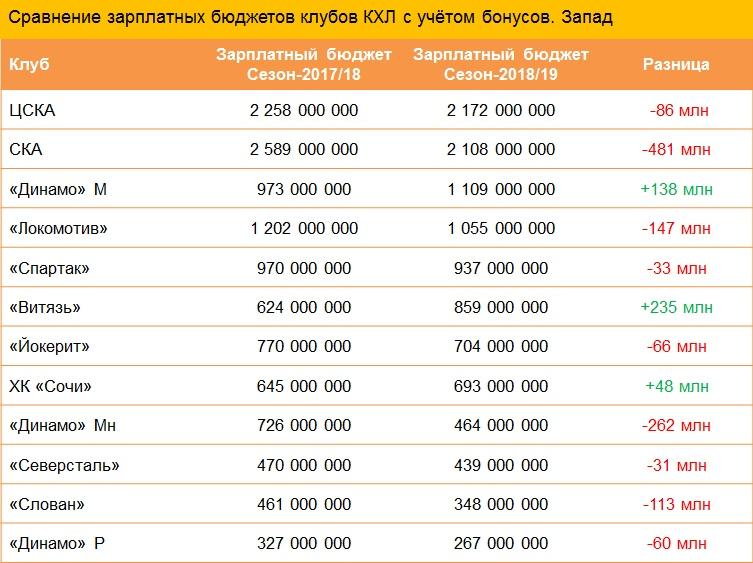 Бюджеты клубов Западной конференции КХЛ в сезоне-2018/19