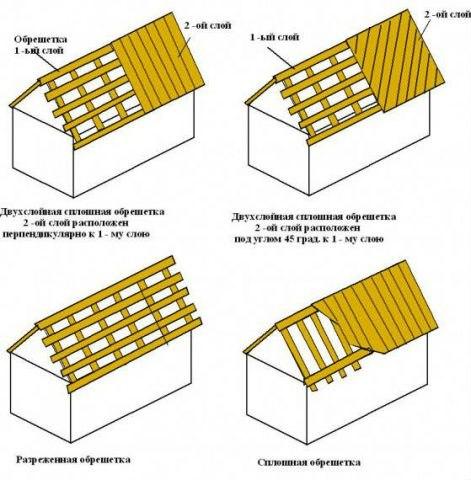 Какая используется доска для обрешетки крыши дома