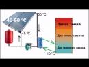 Как уменьшить в 3 раза 100%солнечное отопление дома добавив очень небольшой тепловой насос