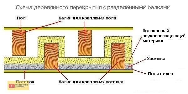 Железобетонные перекрытия