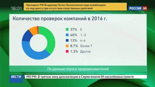 Новости на Россия 24 • Путин вступился за бизнесменов которых под надуманными предлогами заключают под стражу