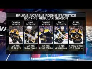 NHL Tonight: Bruins' outlook Jul 11, 2018