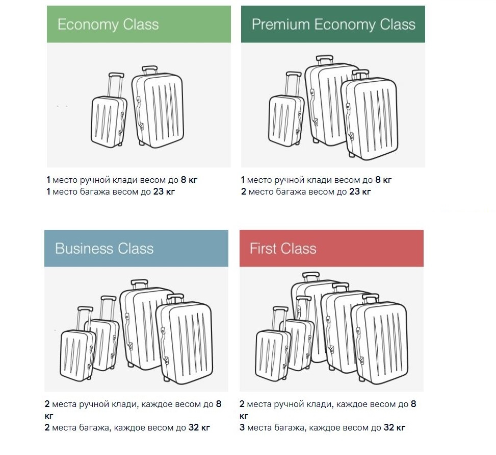 Базовые правила провоза багажа