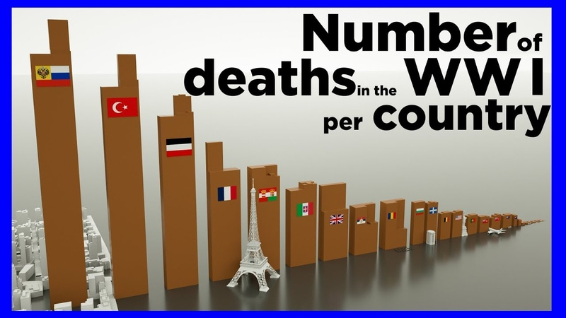 Number of deaths in the WWI per country