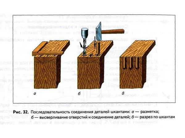 Соединение деталей шкантами и шурупами в нагель