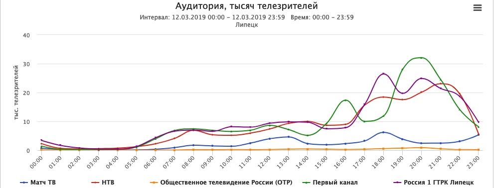 Россия 1 - самый смотрибельный канал в Липецкой области — Изображение 4