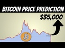 Bitcoin Price Prediction | bitcoin's Price Will Recover Soon (here is why)