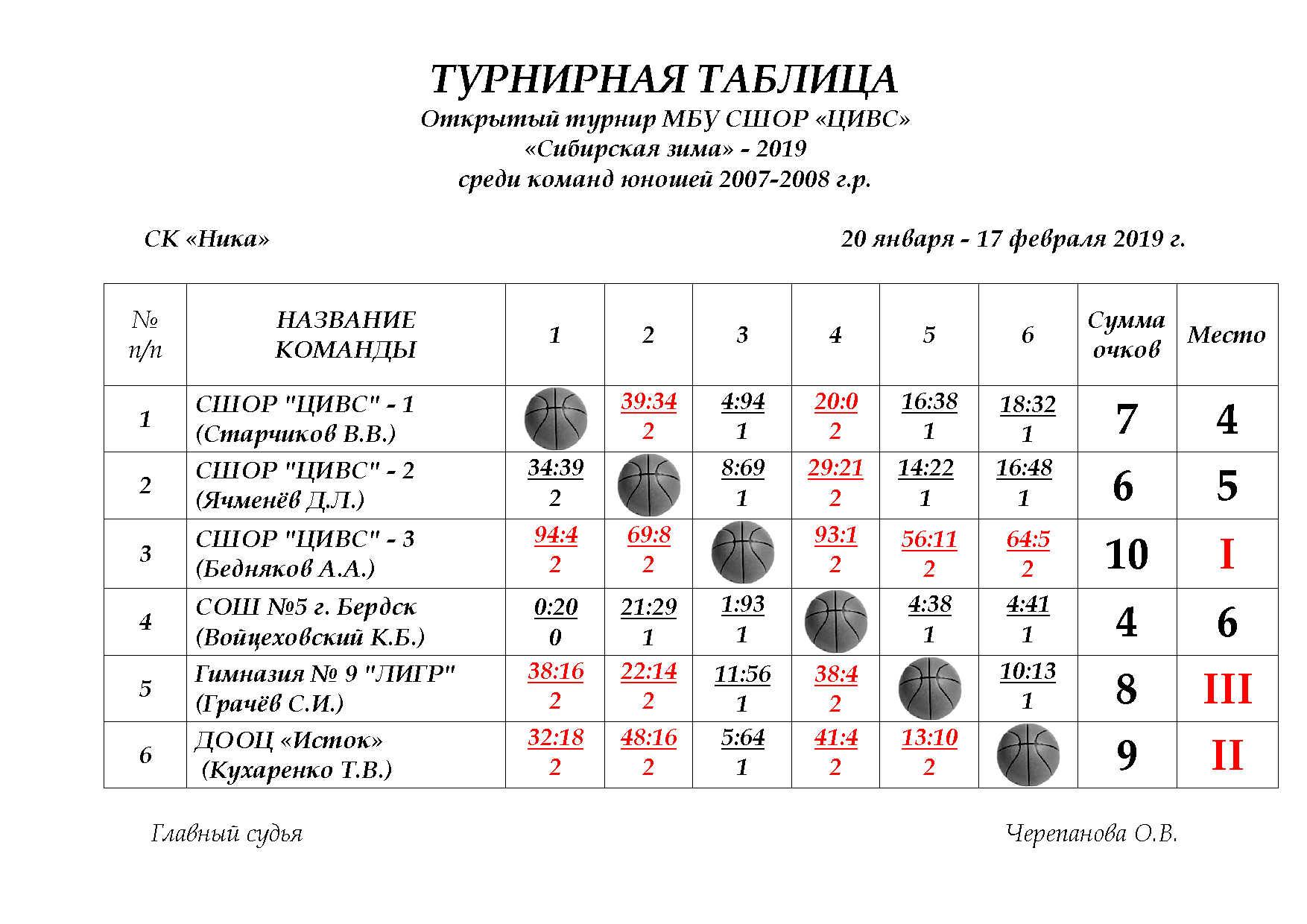Турнирная таблица 1