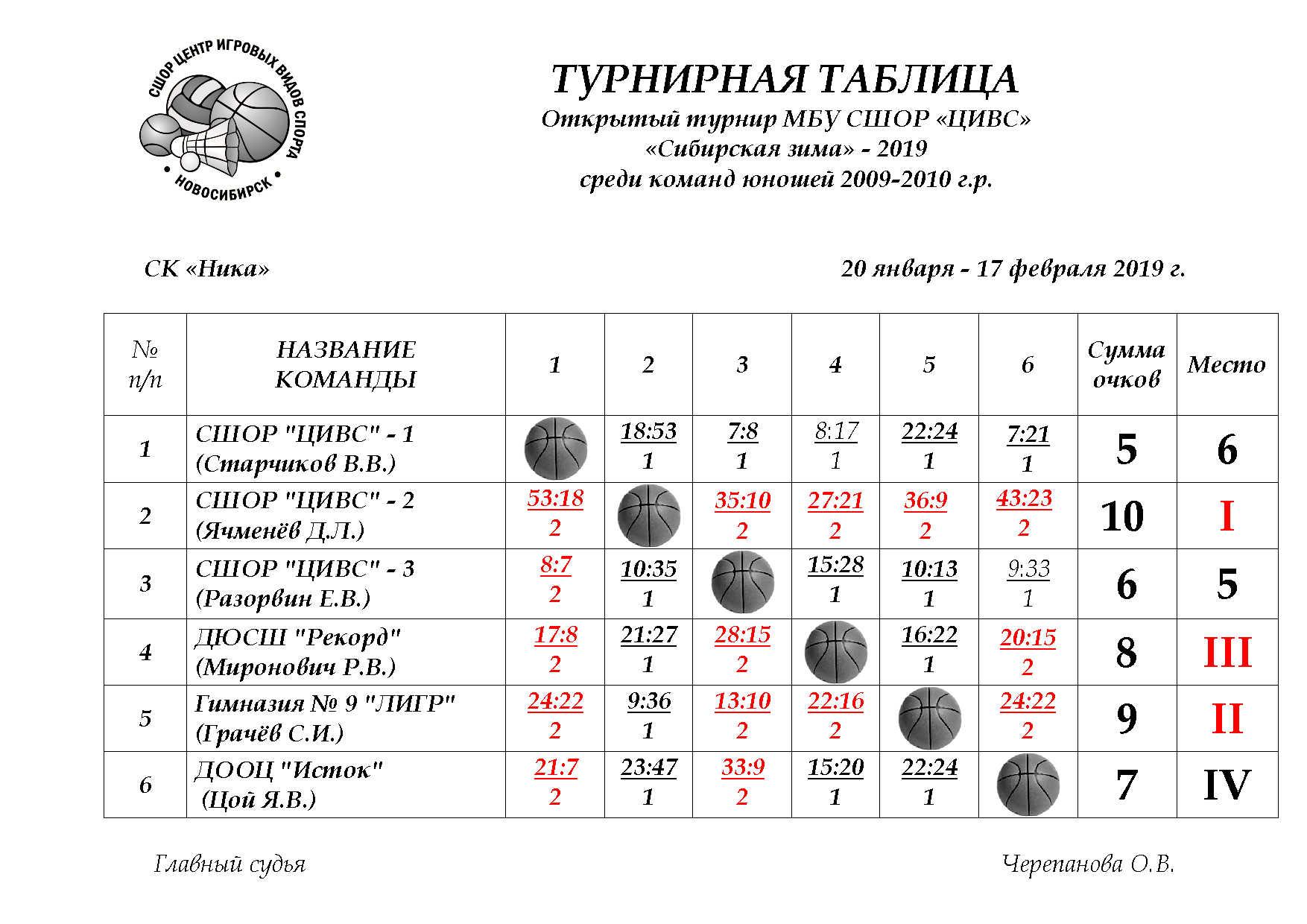 Турнирная таблица 2