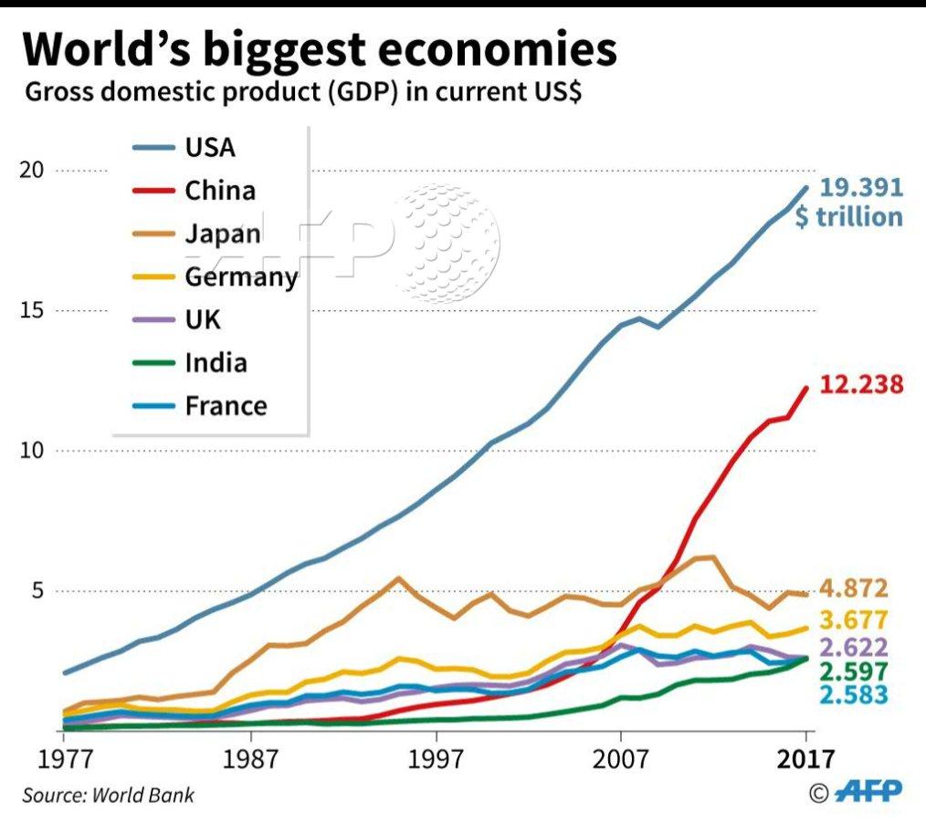 worlds largest economy billions - 1014×902