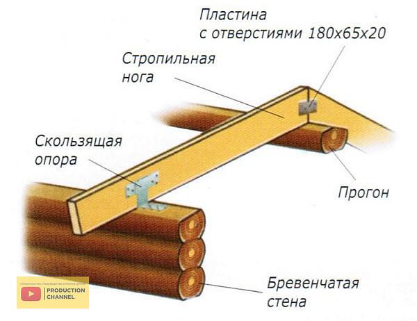 Правила монтажа скользящих опор для стропил
