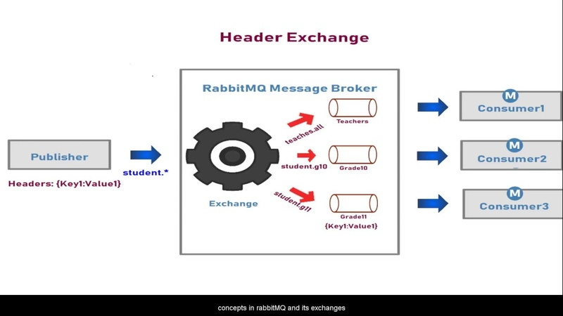 RabbitMQ Exchange Types and its use cases with Examples