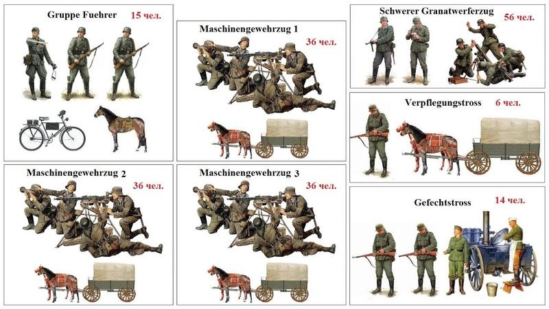 Пулеметная рота Вермахта в 1941 году | Структура немецкой армии