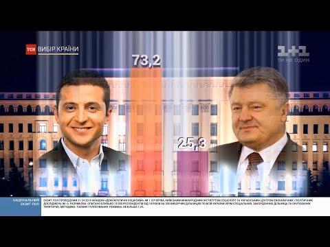 Національний екзит-пол Зеленський перемагає у другому турі виборів із результатом у 73,2 голосів
