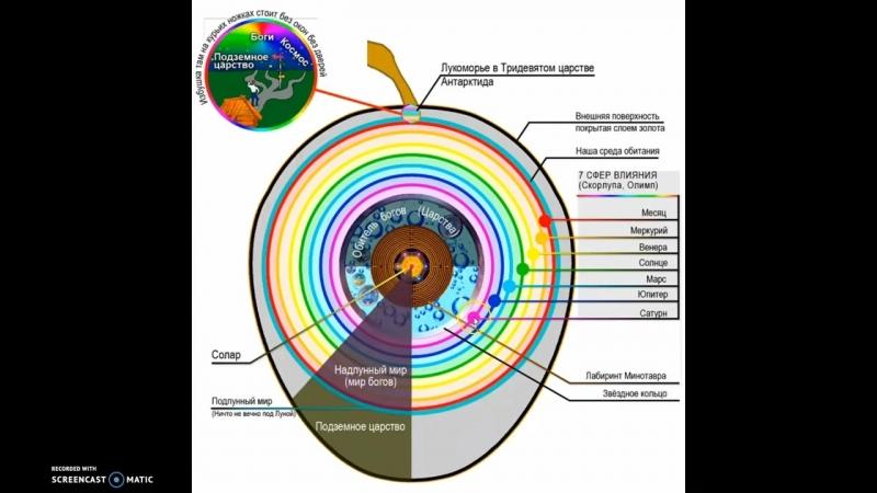 Реальное устройство нашей планеты Приложение. Отличникам не