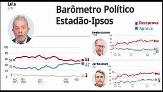 Ibope sugere que Lula 2018 é mais forte que Dilma 2014 no 1° turno