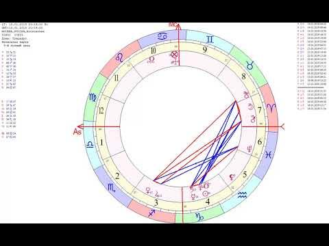 Астрологический центр Парс Фортуны Хорар
