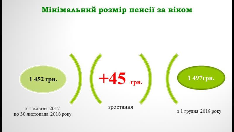 На 24 гривні в середньому зросте розмір пенсій для мешканців Полтавської області з 1 грудня