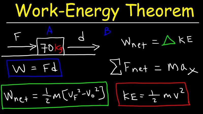 Work Energy Theorem - Kinetic Energy, Work, Force, Displacement, Acceleration, Kinematics Physics