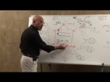 069. HIV Structure, Replication Cycle Antiretroviral Drugs Part 4