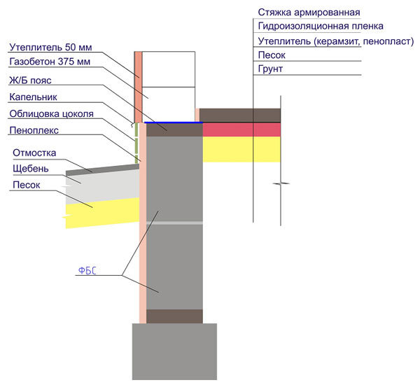 Подготовка фундамента под облицовку кирпичом