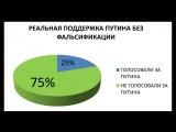 «Реальная поддержка Путина в стране составляет не более 25%. И сейчас я вам это докажу»