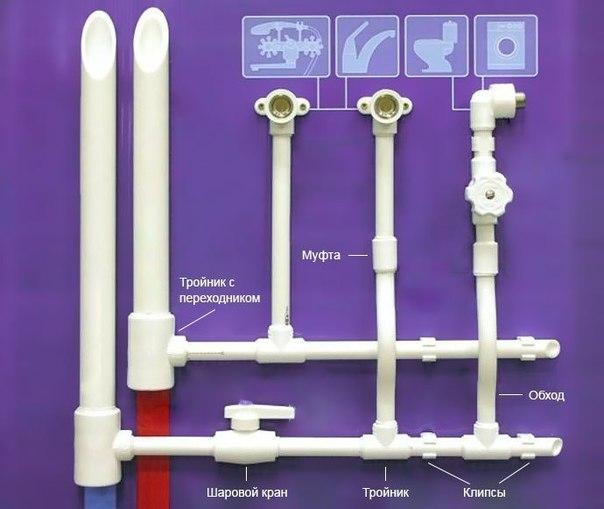 монтаж полипропиленовых труб своими руками при проектировании и монтаже трубопровода из полипропиленовых труб надо учитывать особенности данного материала и имеющийся на рынке ассортимент