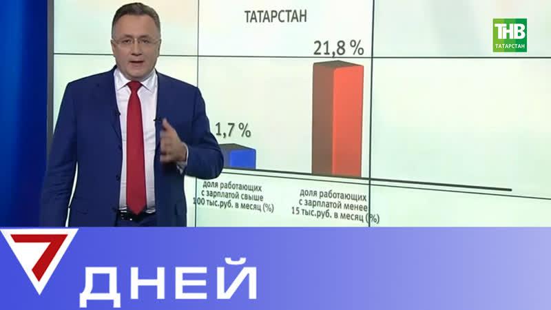 Татарстан занял 40-е место среди регионов России по уровню и распределению зарплат. 7 Дней | ТНВ