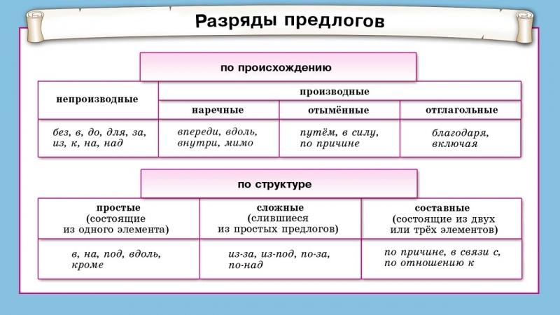 Видео из учебного пособия по русскому языку ШКОЛАВКАРМАНЕ