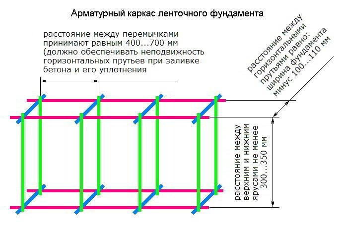 Схемы армирования фундаментов