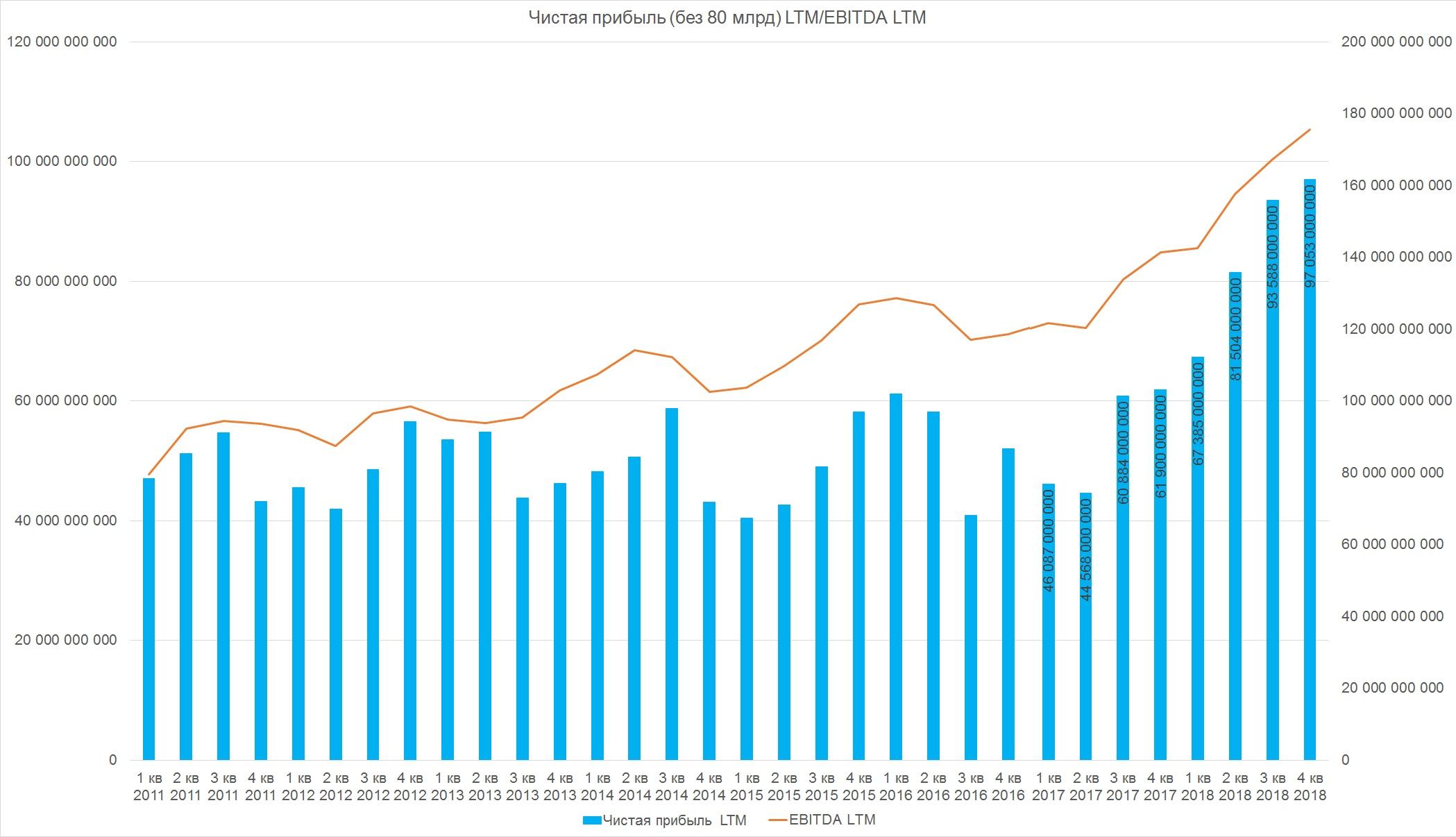 Башнефть отчет МСФО за 2018 г.