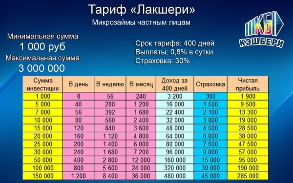 Таблицы доходности Кэшбери