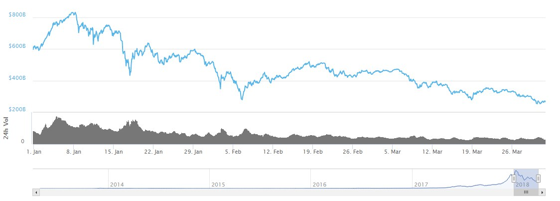 Майнеры, ICO, спекулянты? | Причина падения криптовалюты!
