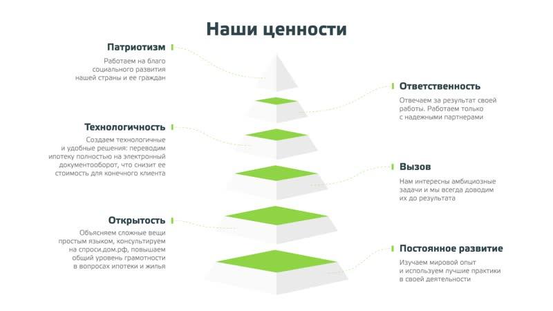 Ценности ДОМ.РФ