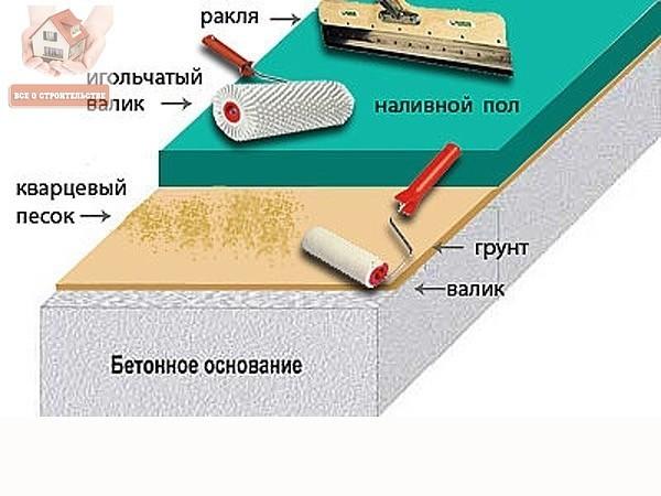 олиуретановые полы