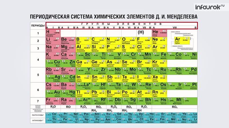 9 Строение электронных оболочек атомов