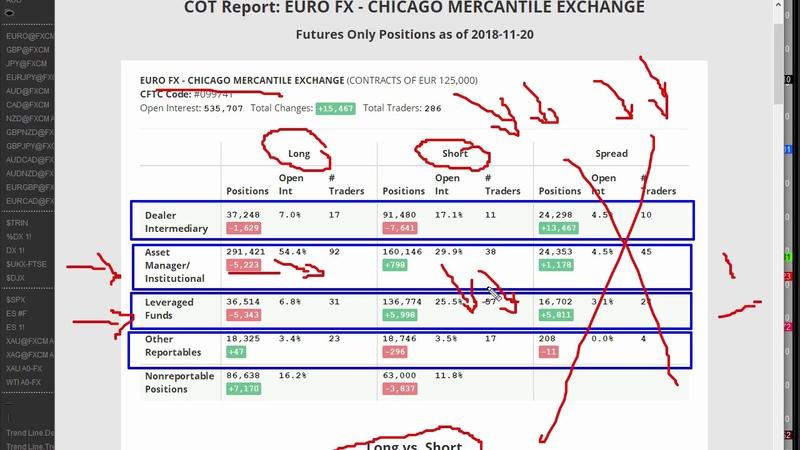Using COT analysis