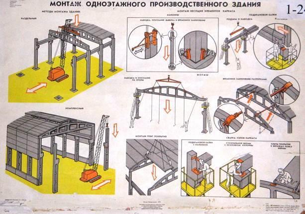 Монтаж одноэтажных зданий с железобетонным каркасом.