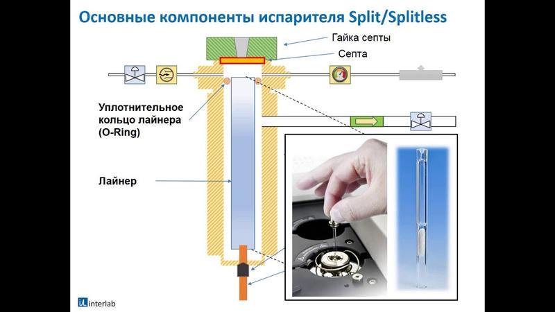 Курс Хроматография газовая хроматография часть 2 Lecture 3 Interlab