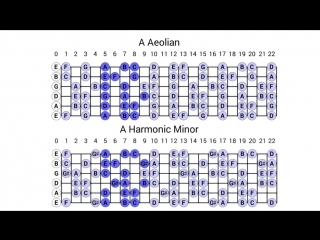Neoclassic Ballad Guitar Backing Track in A Minor 85 Bpm