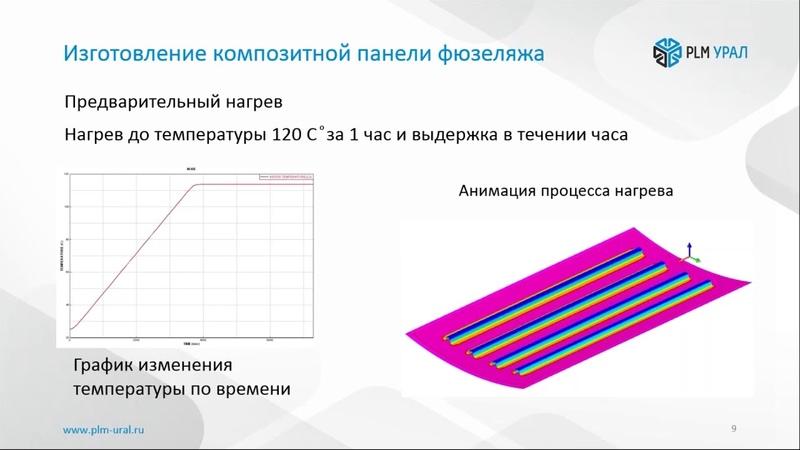 Запись вебинара «Анализ короблений композитных изделий в процессе полимеризации»