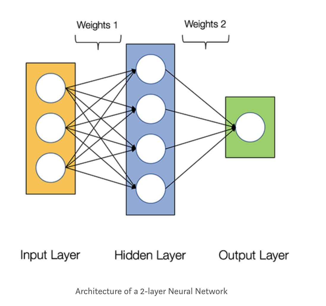 двуслойная сеть